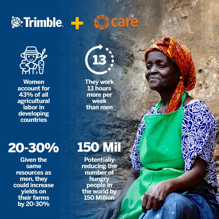 A series of stats about Trimble and CARE's partnership for She Feeds the World