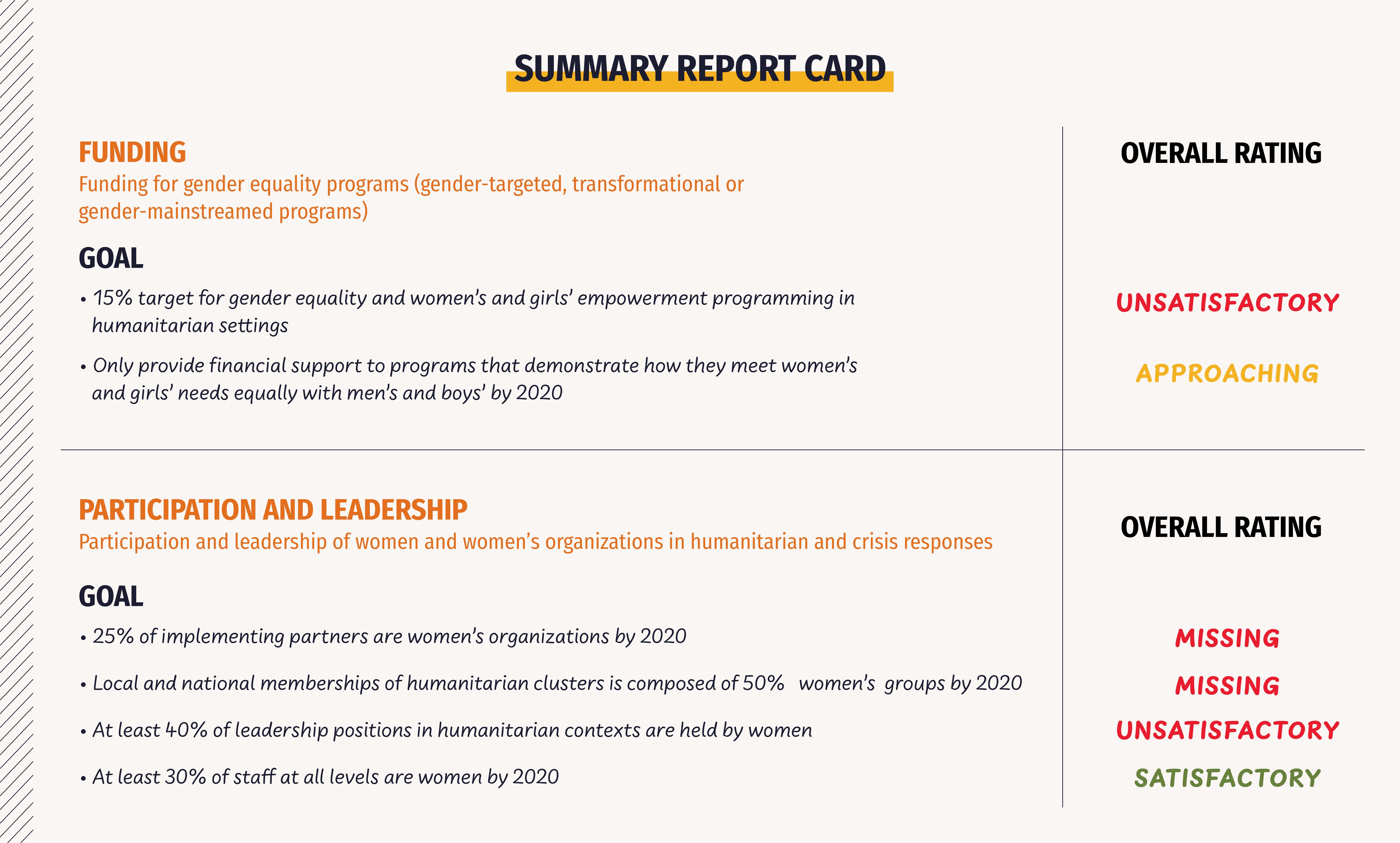 Summary Report Card
