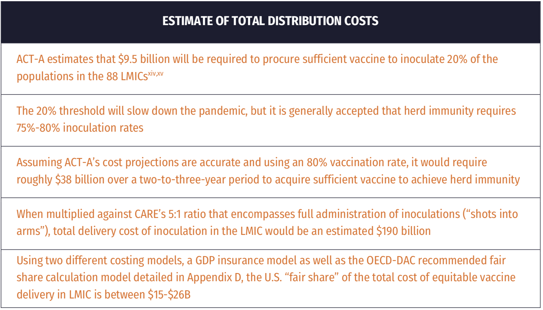 A table showing the estimate of total COVID-19 vaccine distribution costs.