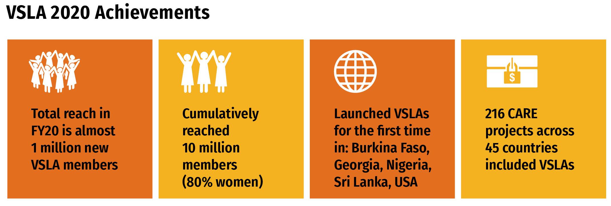 Infographic: VSLA 2020 Achievements