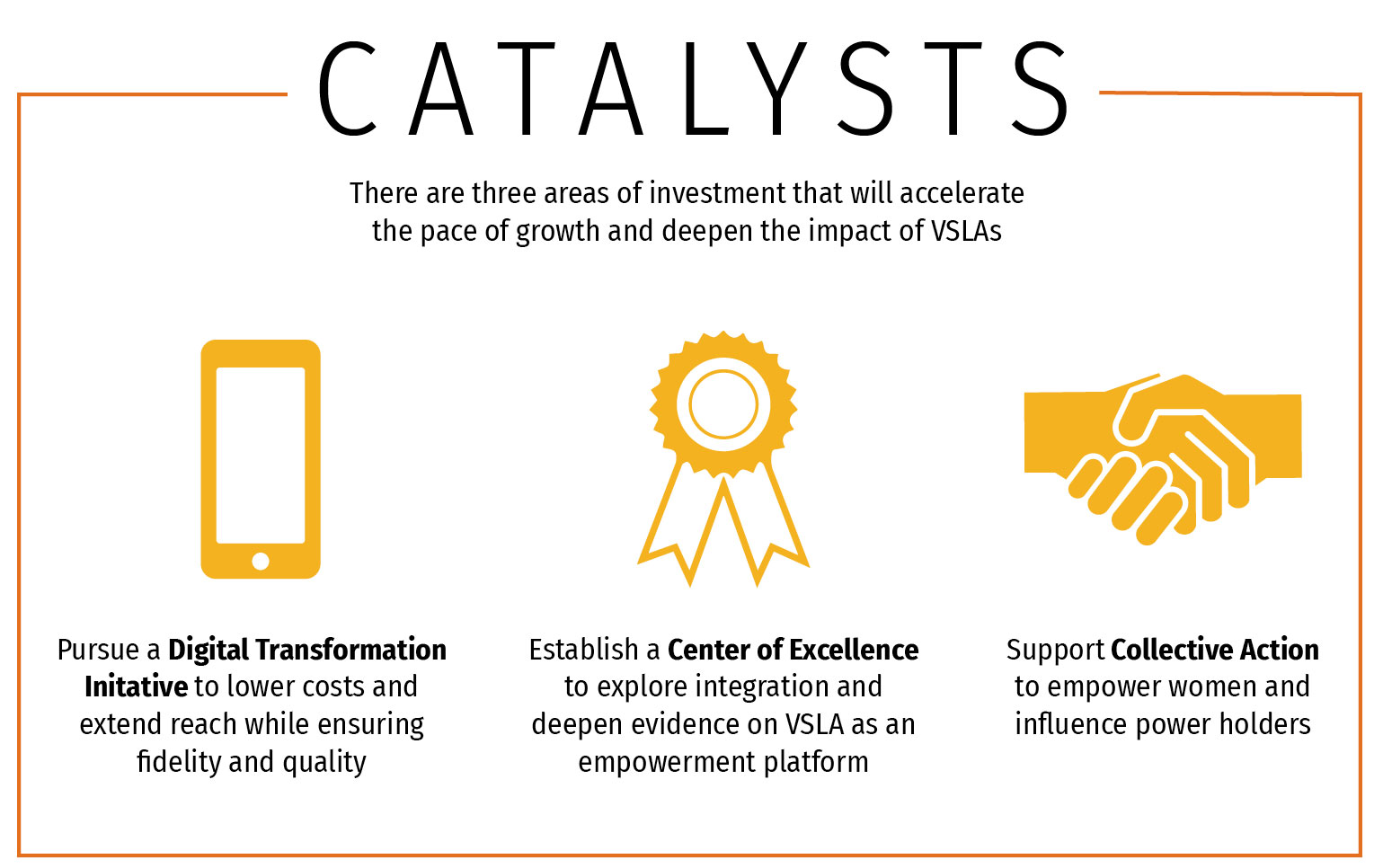 Infographic: There are 3 areas of investment that will accelerate the pace of growth and deepen the impact of VSLAs.