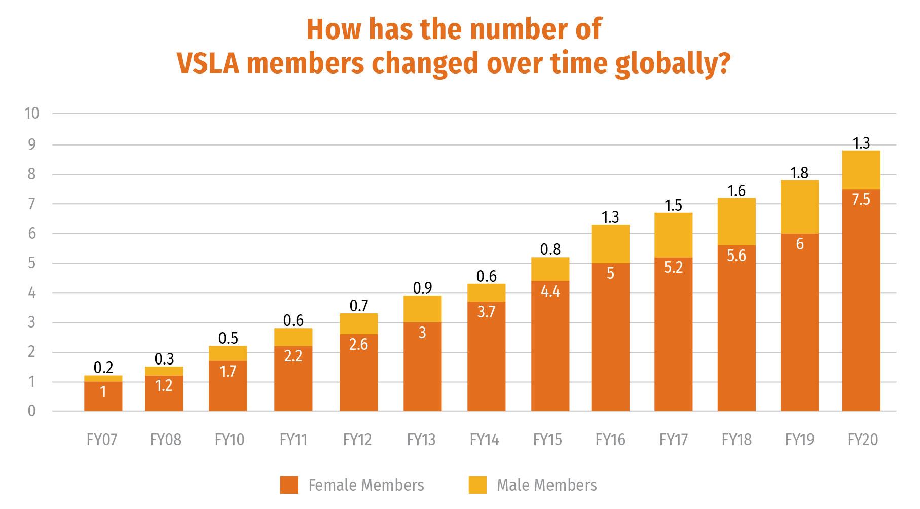 Gráfico: Como o número de membros VSLA mudou ao longo do tempo?