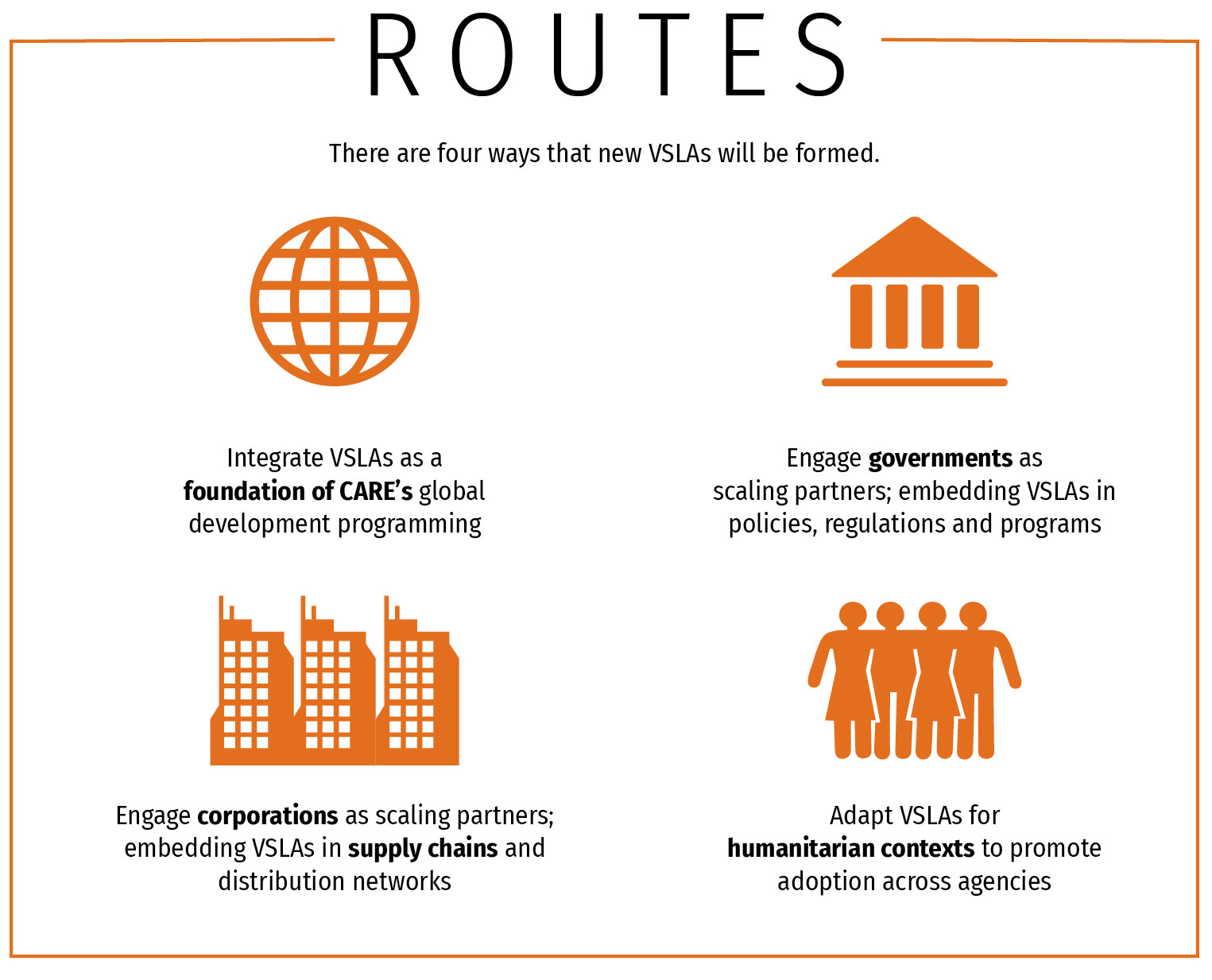 Infographic: There are 4 ways new VSLAs will be formed.