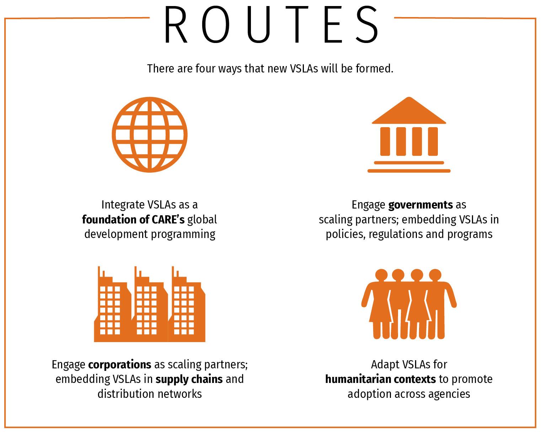 Infográfico: Existem 4 maneiras pelas quais novos VSLAs serão formados.